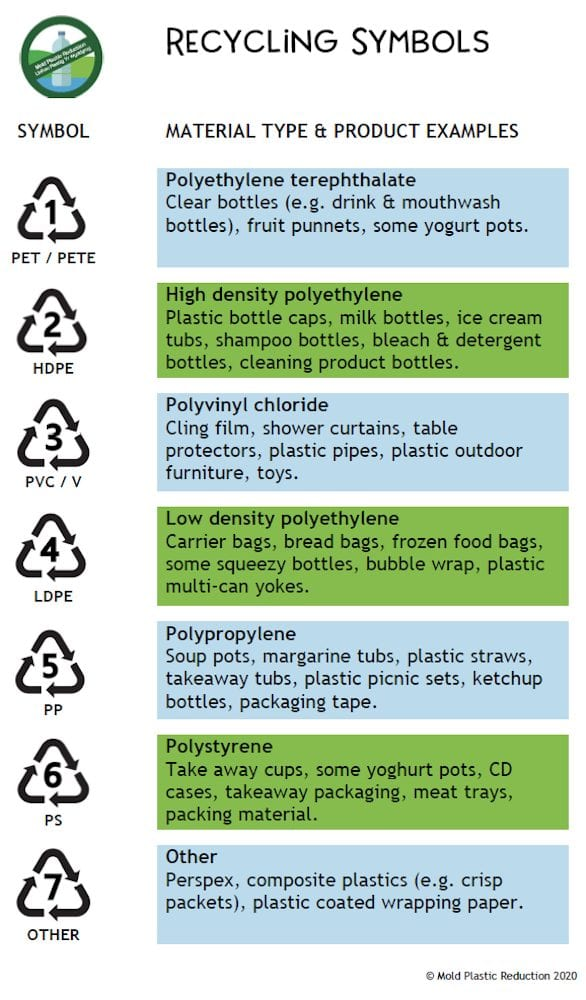 Image of plastic recycling symbols and their meanings