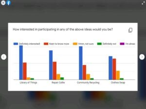 Bar charts showing results of Library of Things survey
